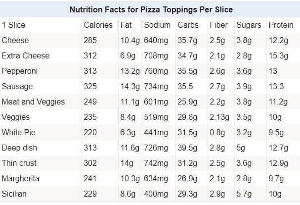 This chart shows the nutritional composition of different types of pizza